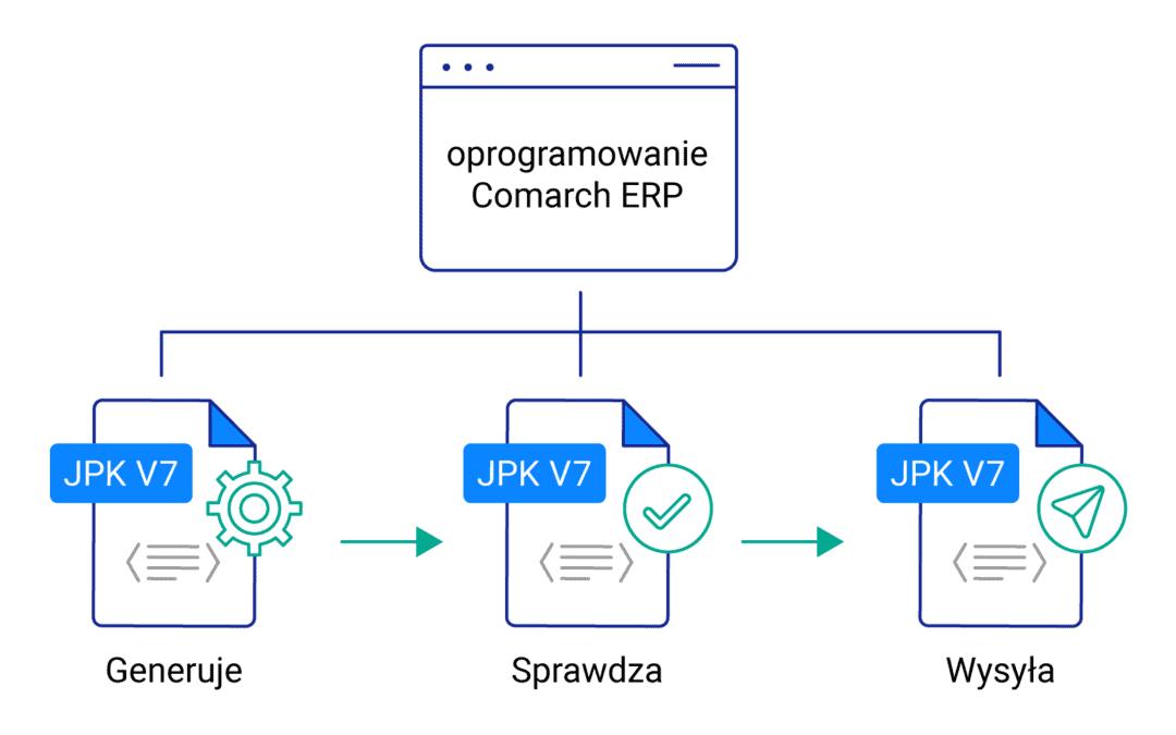 Jak wygenerować JPK_V7 w Comarch ERP Optima?